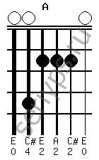 Схема аккорда A