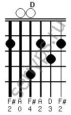 Схема аккорда D