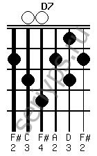 Схема аккорда D7