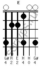 Схема аккорда E
