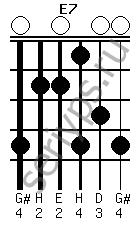 Схема аккорда E7