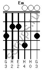 Схема аккорда Em