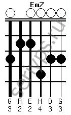 Схема аккорда Em7