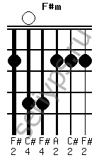 Схема аккорда F#m