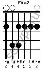 Схема аккорда F#m7