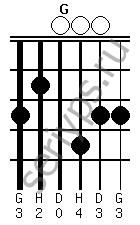 Схема аккорда G